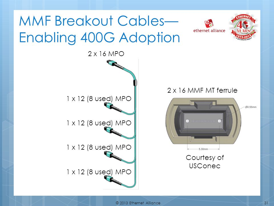 MMF Breakout Cables— Enabling 400G Adoption