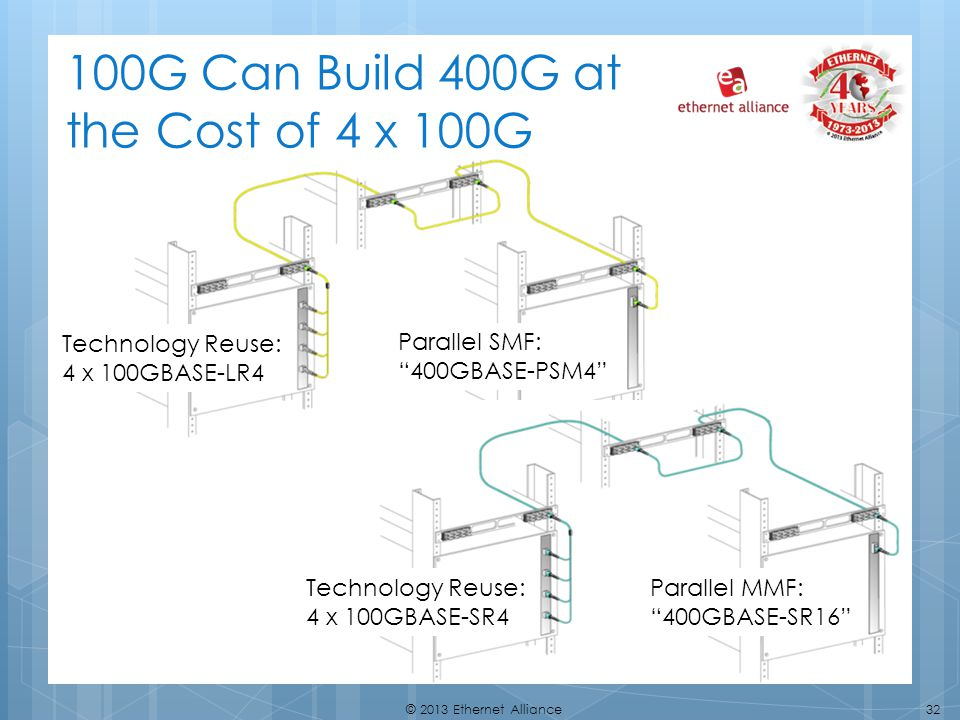 100G Can Build 400G at the Cost of 4 x 100G
