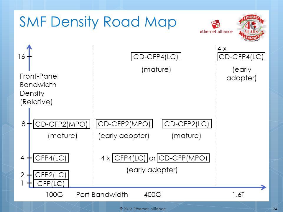 SMF Density Road Map 4 x 16 CD-CFP4(LC) CD-CFP4(LC) (mature)