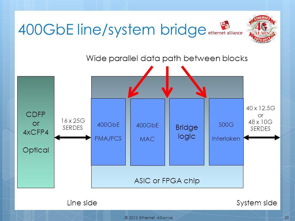 400GbE line/system bridge