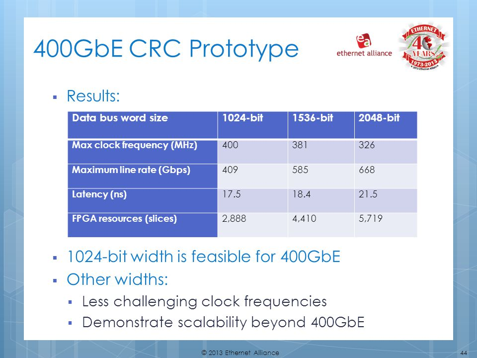 400GbE CRC Prototype Results: 1024-bit width is feasible for 400GbE