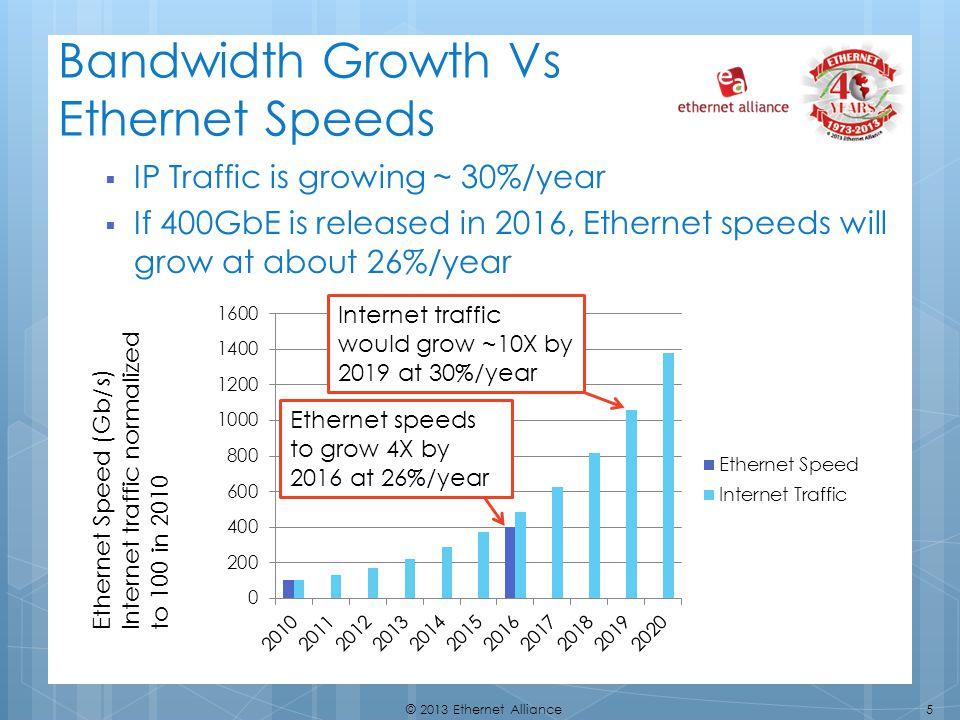 Bandwidth Growth Vs Ethernet Speeds