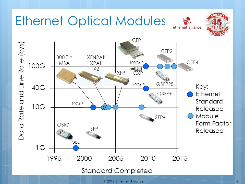 Ethernet Optical Modules