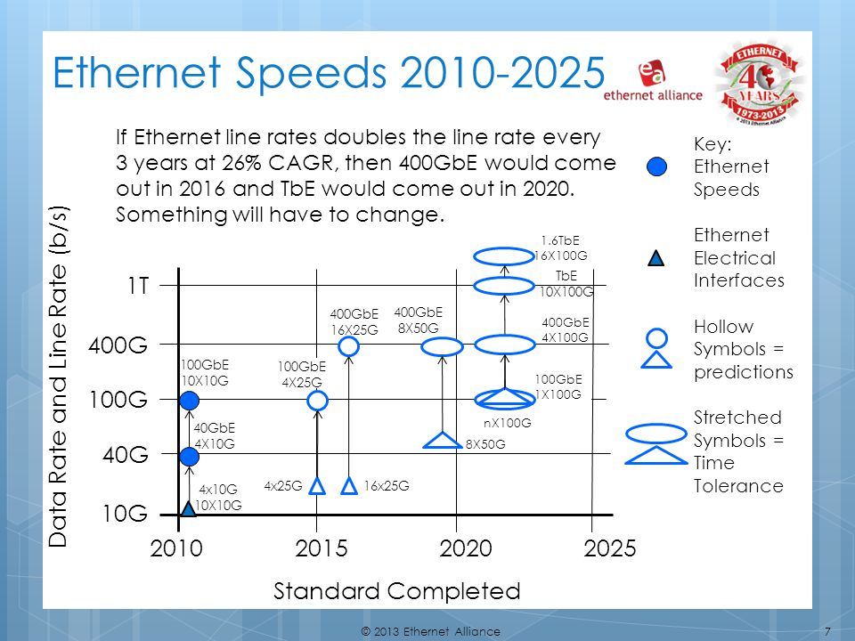 Ethernet Speeds 2010-2025 1T Data Rate and Line Rate (b/s) 400G 100G