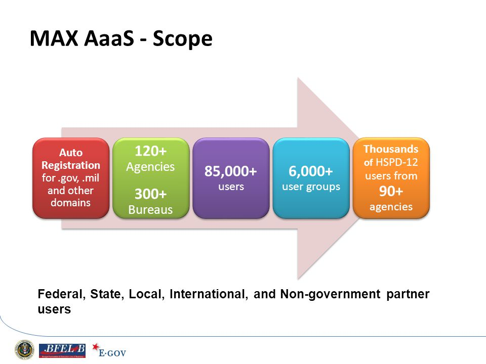 MAX AaaS - Scope 120+ Agencie s 300+ Bureaus 85,000+ users