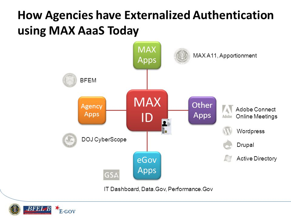 How Agencies have Externalized Authentication using MAX AaaS Today