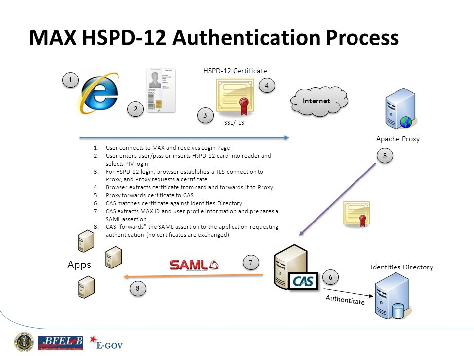 MAX HSPD-12 Authentication Process