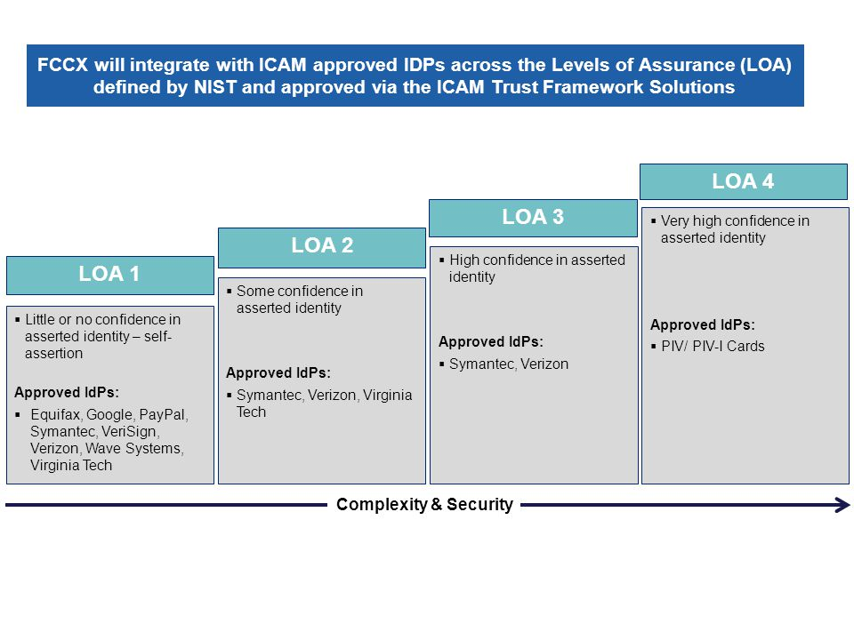 NIST Levels of Assurance (LOA)