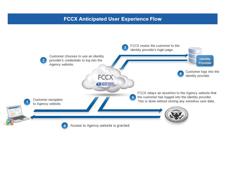 FCCX Anticipated User Experience Flow