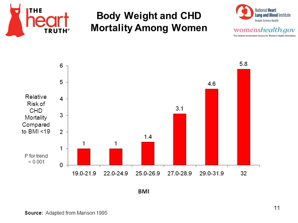 Body Weight and CHD Mortality Among Women