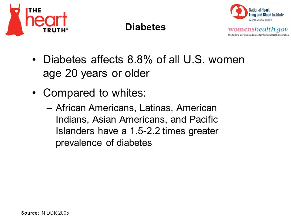 Diabetes affects 8.8% of all U.S. women age 20 years or older