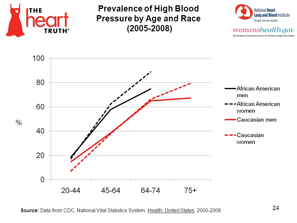 Prevalence of High Blood Pressure by Age and Race (2005-2008)