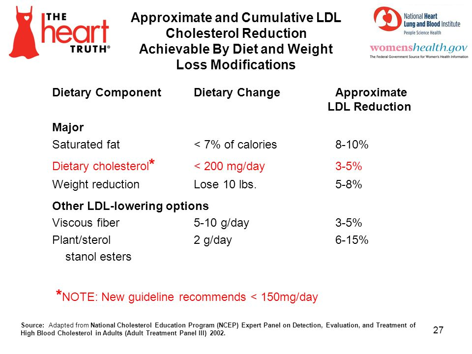 *NOTE: New guideline recommends < 150mg/day