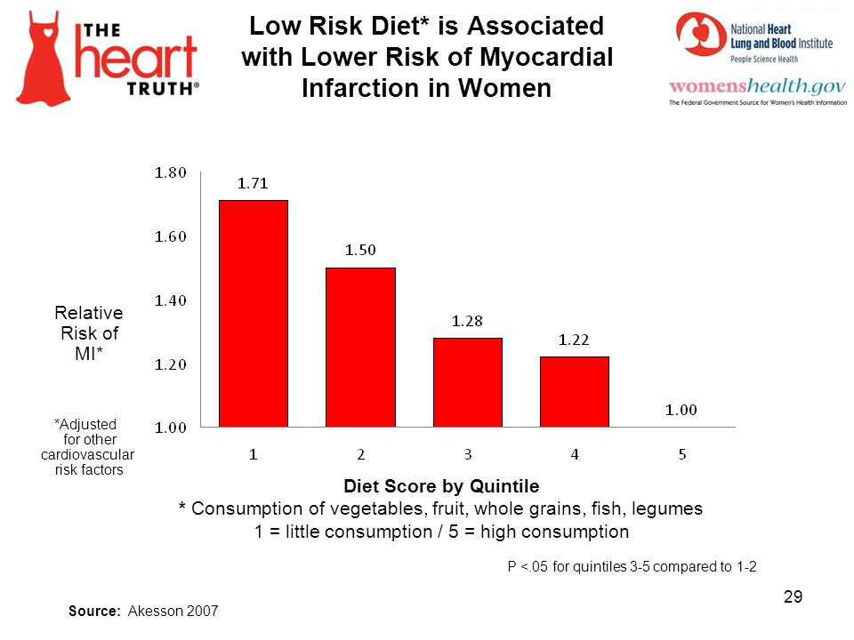 4/2/2017 Low Risk Diet* is Associated with Lower Risk of Myocardial Infarction in Women. Relative.