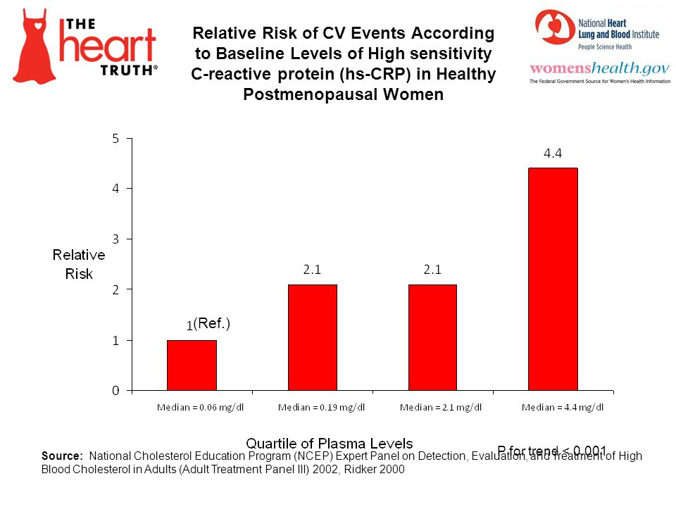 Relative Risk of CV Events According to Baseline Levels of High sensitivity C-reactive protein (hs-CRP) in Healthy Postmenopausal Women