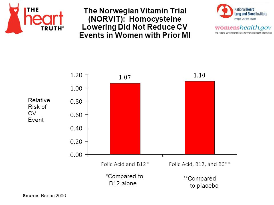 The Norwegian Vitamin Trial (NORVIT): Homocysteine Lowering Did Not Reduce CV Events in Women with Prior MI