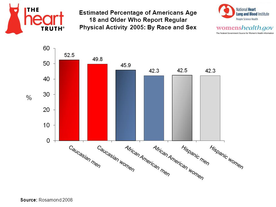 Estimated Percentage of Americans Age 18 and Older Who Report Regular Physical Activity 2005: By Race and Sex