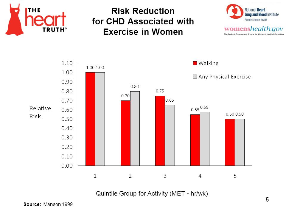 Risk Reduction for CHD Associated with Exercise in Women