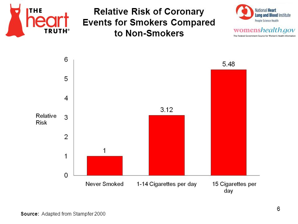 Relative Risk of Coronary Events for Smokers Compared to Non-Smokers