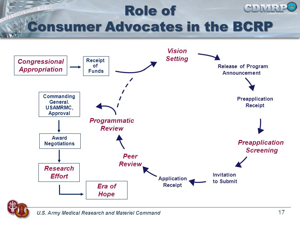 Role of Consumer Advocates in the BCRP