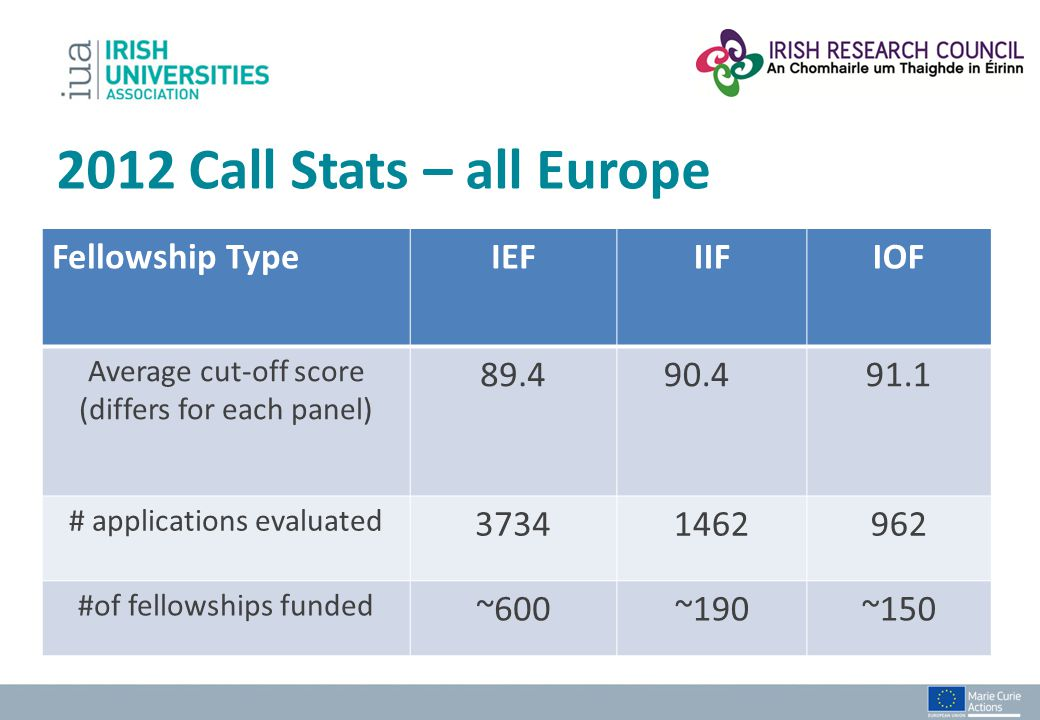 2012 Call Stats – all Europe Fellowship Type IEF IIF IOF 89.4 90.4