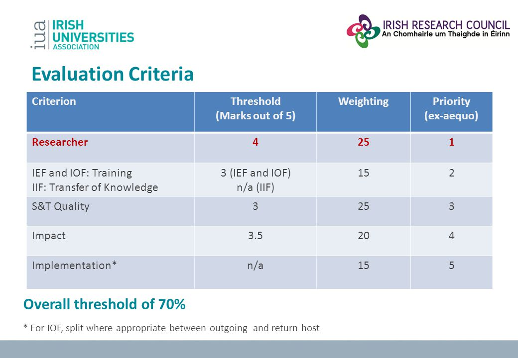 Evaluation Criteria Overall threshold of 70% Criterion Threshold