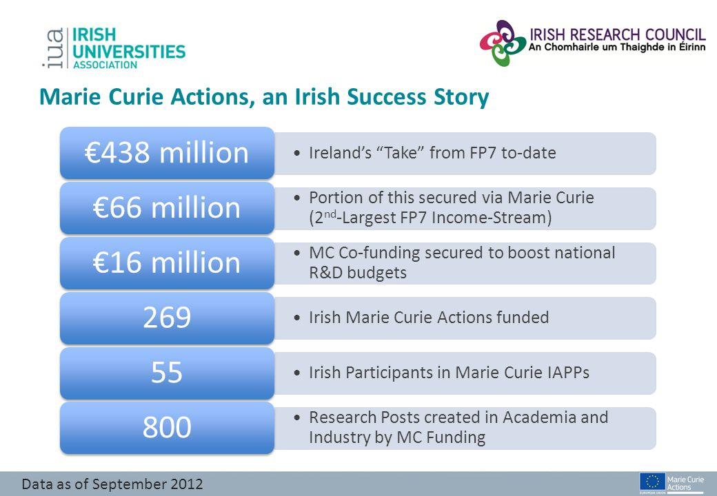 Marie Curie Actions, an Irish Success Story