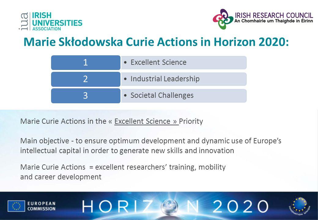 Marie Skłodowska Curie Actions in Horizon 2020: