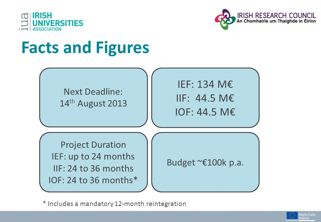 Facts and Figures IEF: 134 M€ IIF: 44.5 M€ IOF: 44.5 M€ Next Deadline: