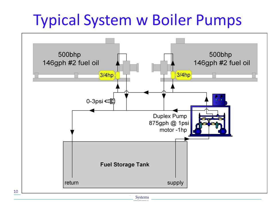 Typical System w Boiler Pumps