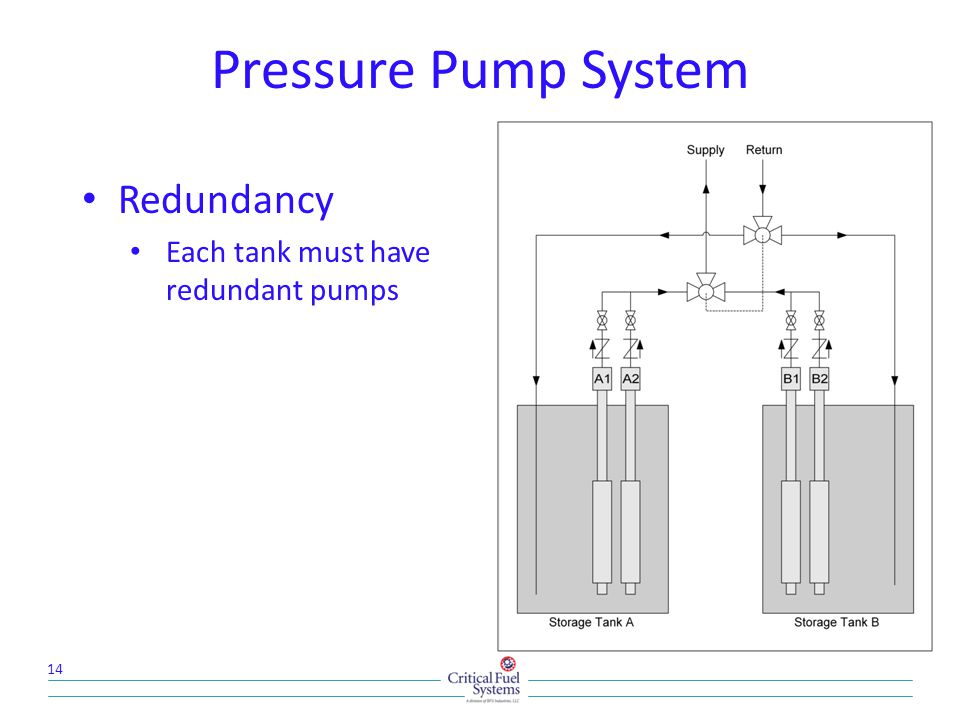 Pressure Pump System Redundancy Each tank must have redundant pumps