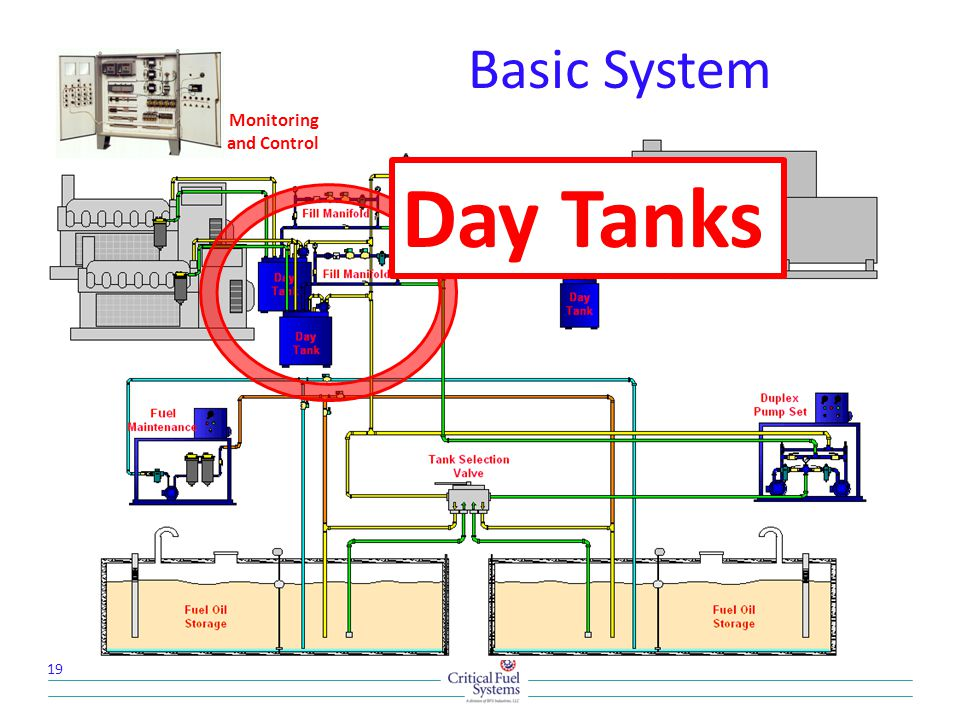 Basic System Monitoring and Control Day Tanks