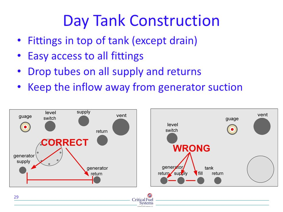 Day Tank Construction Fittings in top of tank (except drain)