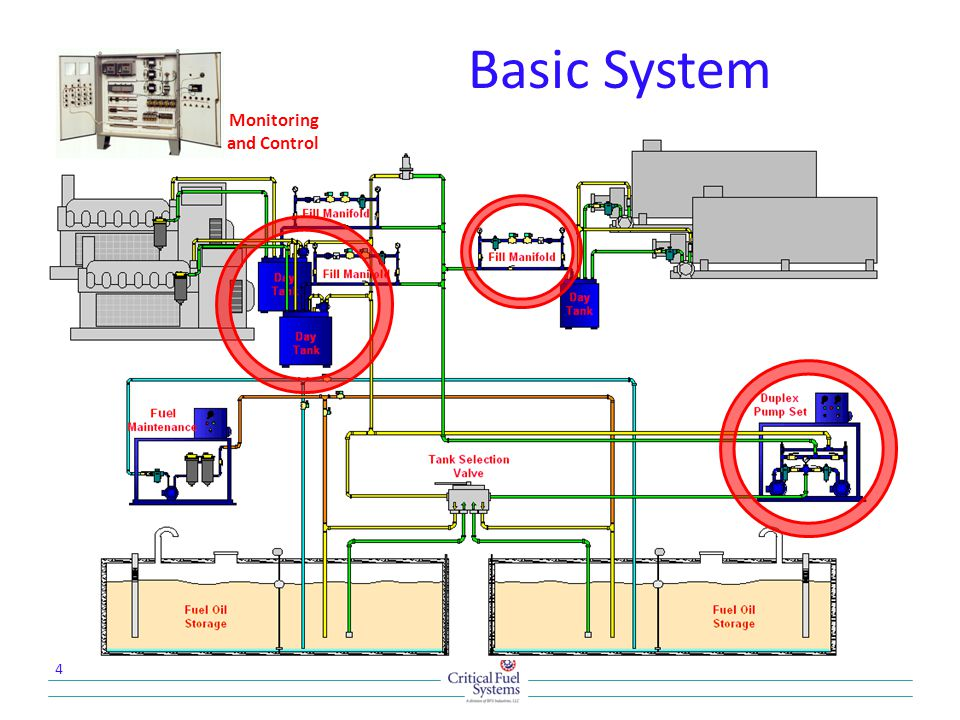 Basic System Monitoring and Control