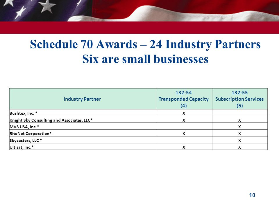 Schedule 70 Awards – 24 Industry Partners Six are small businesses