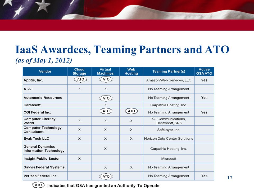 IaaS Awardees, Teaming Partners and ATO (as of May 1, 2012)