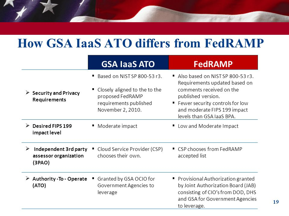 How GSA IaaS ATO differs from FedRAMP