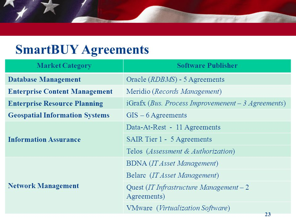 SmartBUY Agreements Market Category Software Publisher