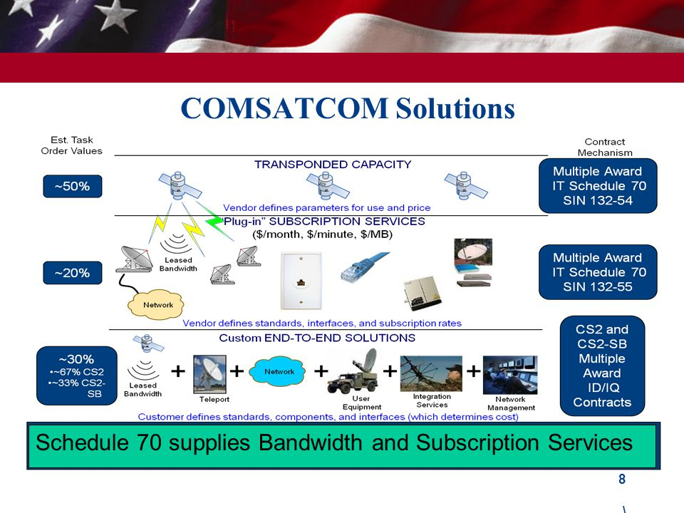 COMSATCOM Solutions Schedule 70 supplies Bandwidth and Subscription Services