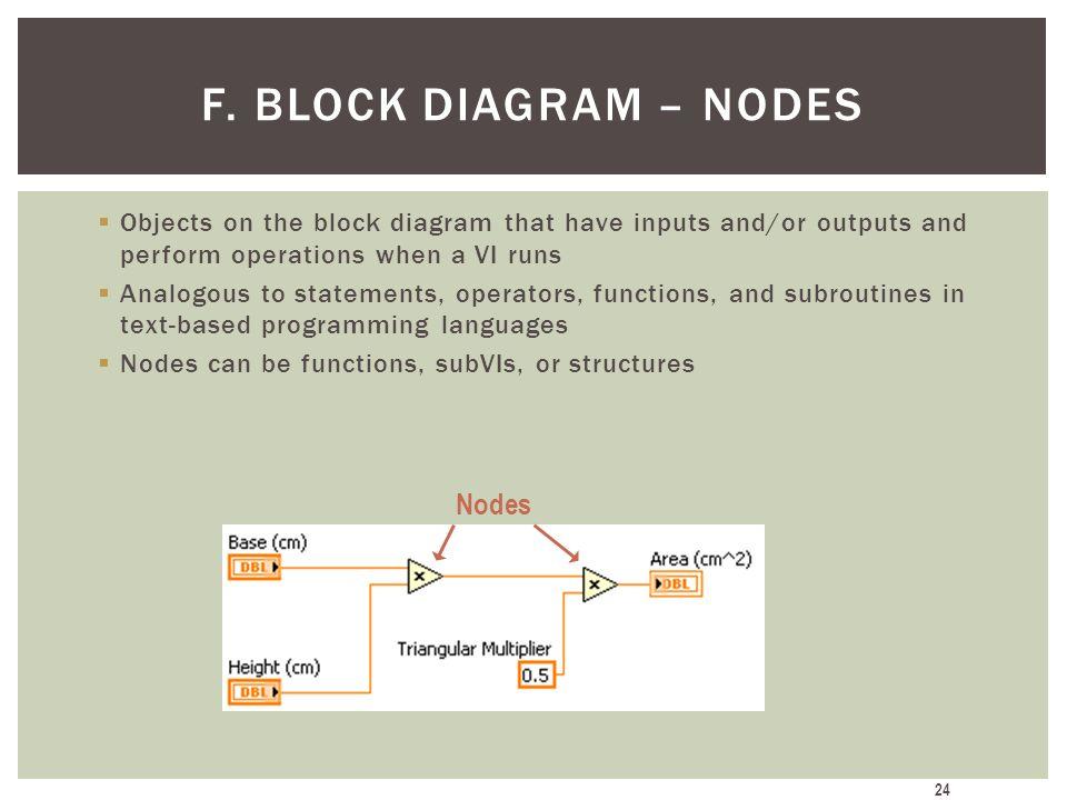 F. Block Diagram – Nodes Nodes