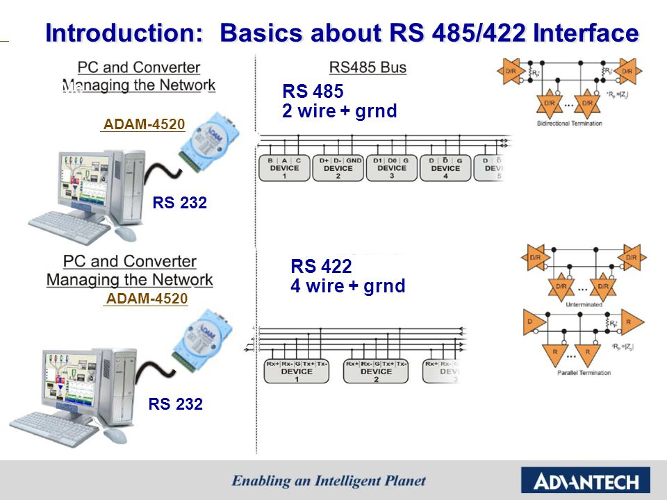 Introduction: Basics about RS 485/422 Interface