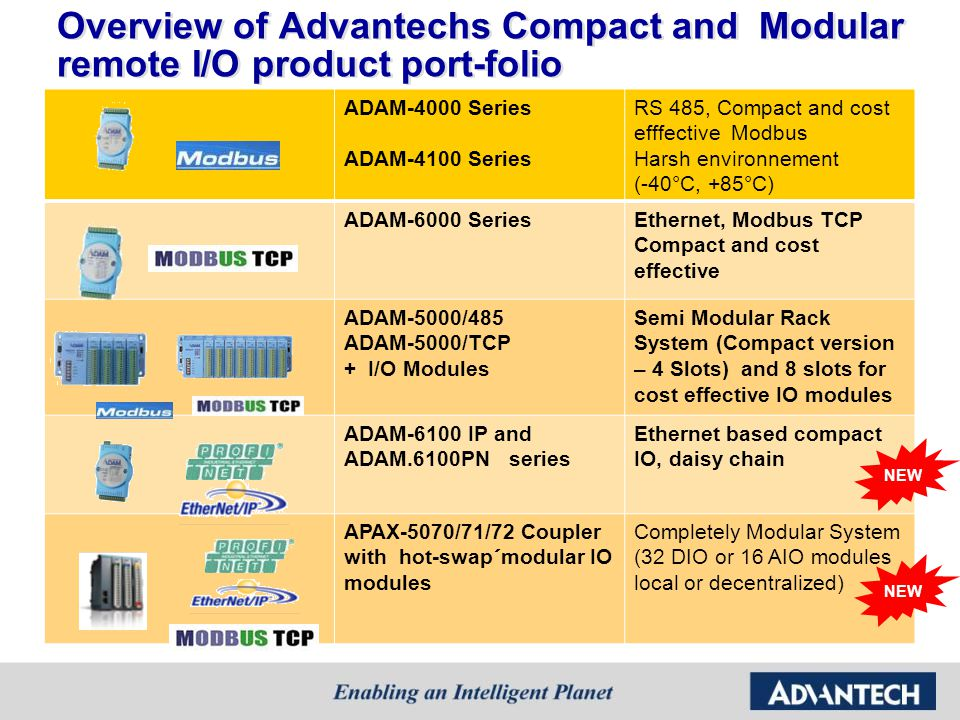 Overview of Advantechs Compact and Modular remote I/O product port-folio
