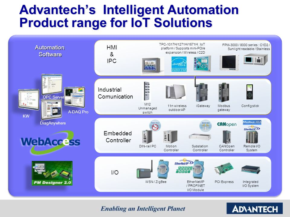 Advantech's Intelligent Automation Product range for IoT Solutions