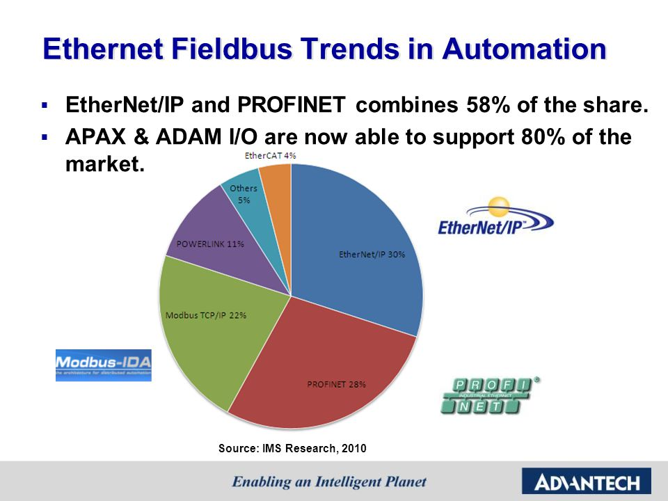 Ethernet Fieldbus Trends in Automation