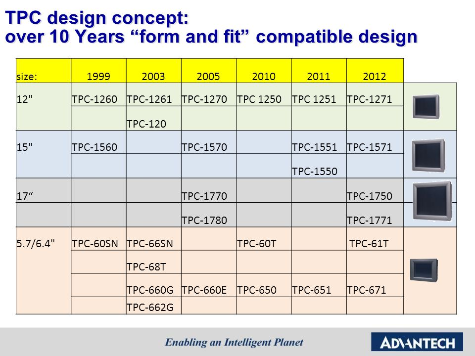 TPC design concept: over 10 Years form and fit compatible design