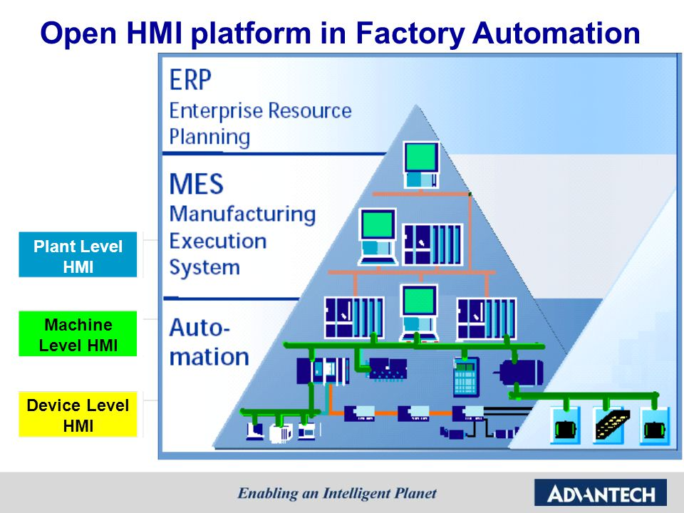 Open HMI platform in Factory Automation