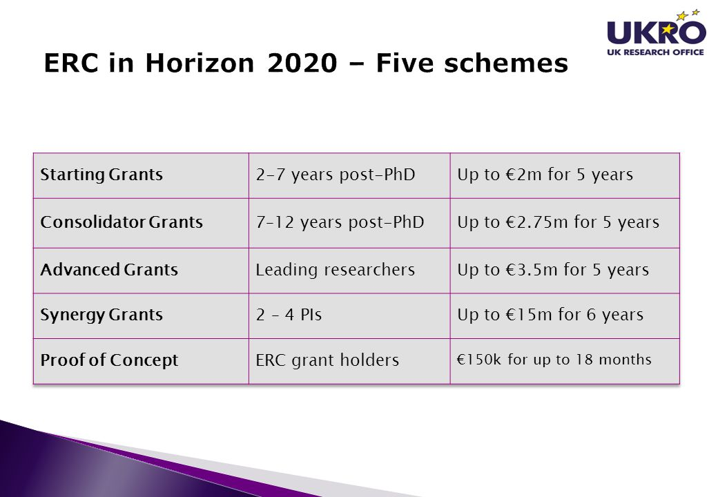 ERC in Horizon 2020 – Five schemes