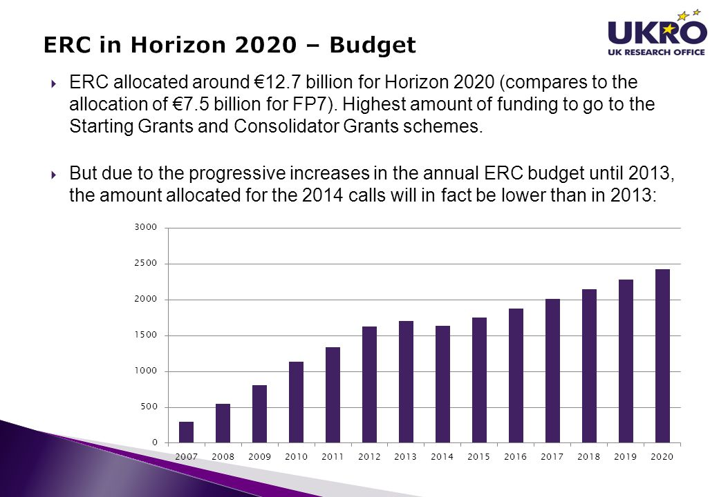 ERC in Horizon 2020 – Budget