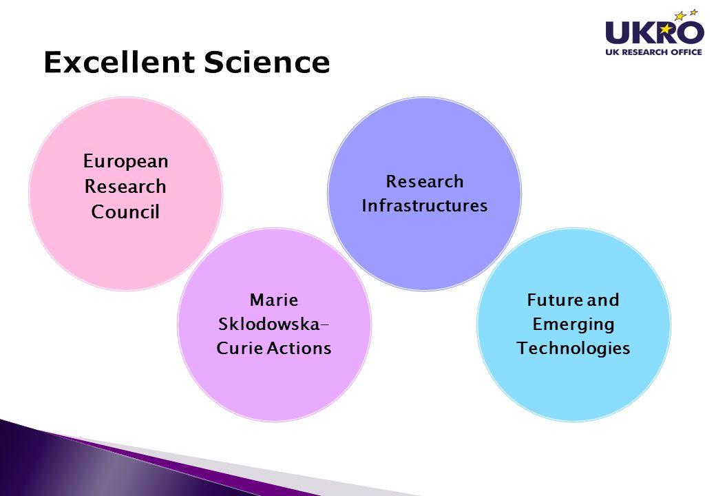 Excellent Science European Research Council