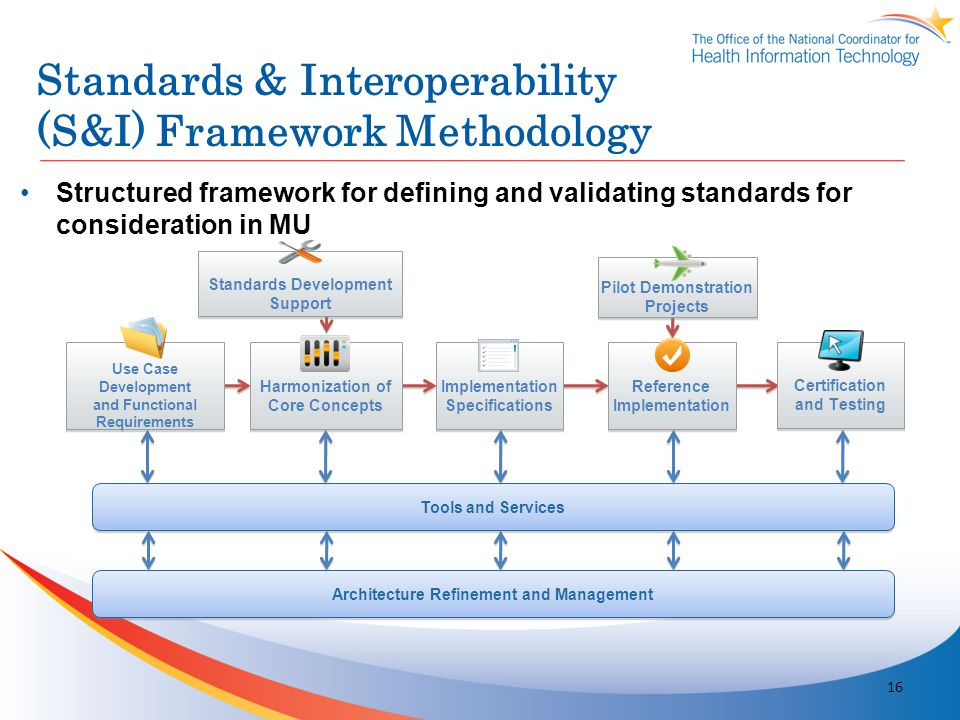 Standards & Interoperability (S&I) Framework Methodology